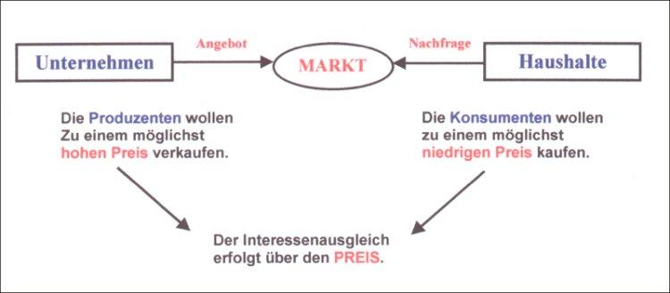 Angebot Und Nachfrage Orientierte Wirtschaft Rossbacher Kräuterlikör